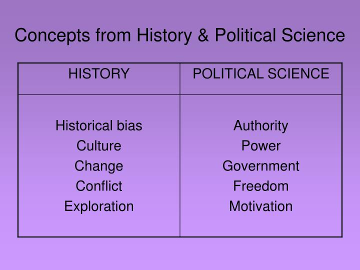 Concepts from History & Political Science