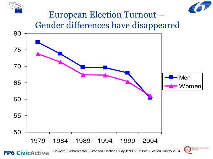 European Election Turnout –