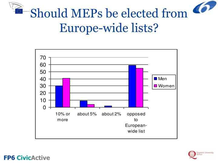 Should MEPs be elected from Europe-wide lists?