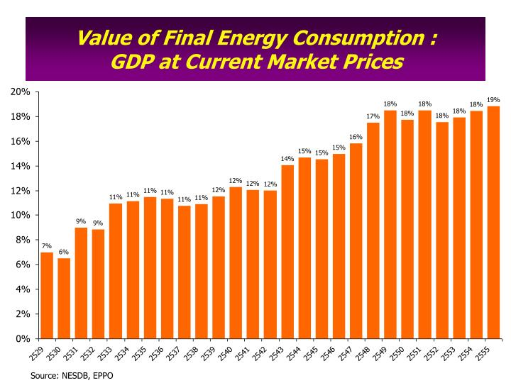 Value of final energy consumption gdp at current market prices