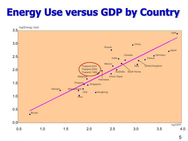 log(Energy Use)