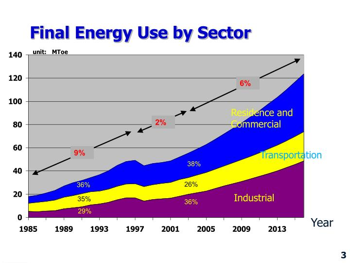 Final Energy Use by Sector
