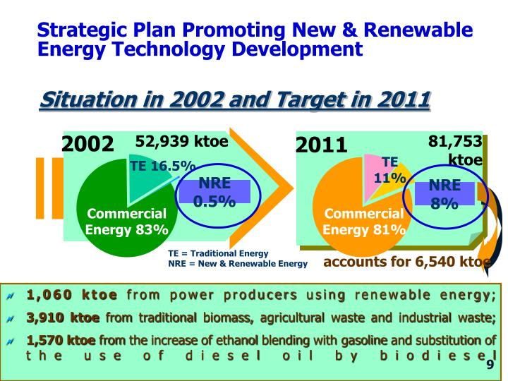 Strategic Plan Promoting New & Renewable  Energy Technology Development