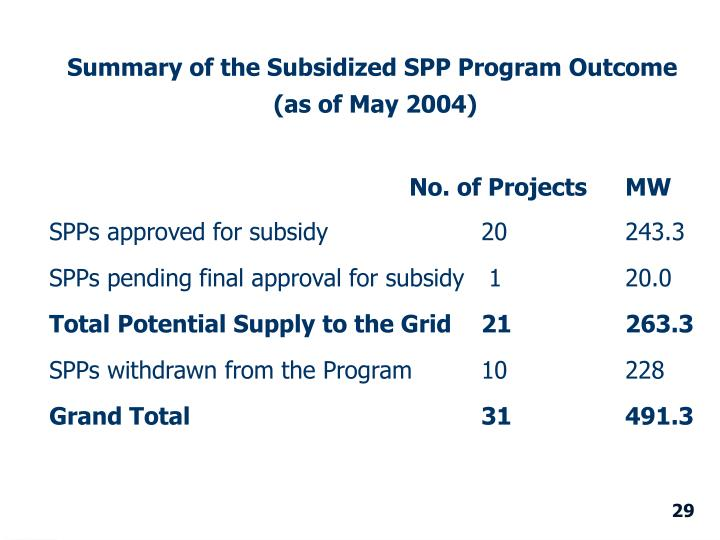Summary of the Subsidized SPP Program Outcome