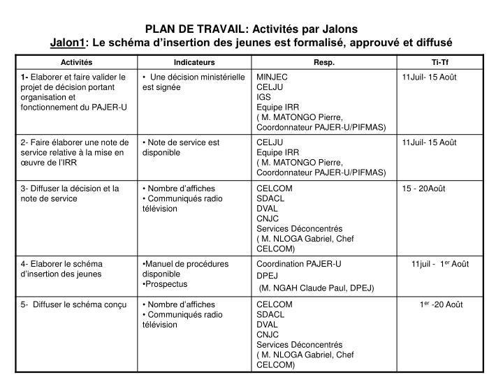 PLAN DE TRAVAIL: Activités par Jalons