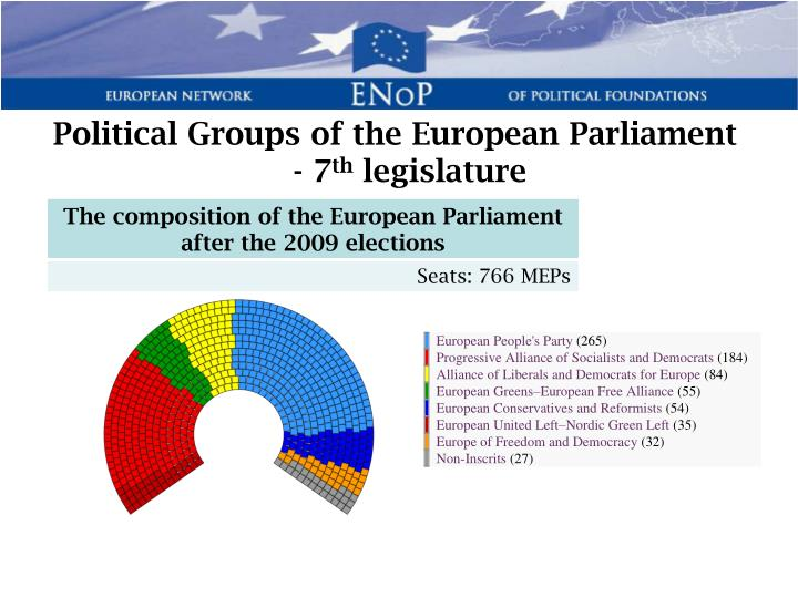 Political Groups of the European Parliament - 7