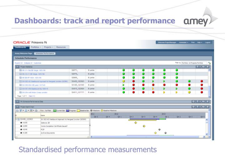 Dashboards: track and report performance
