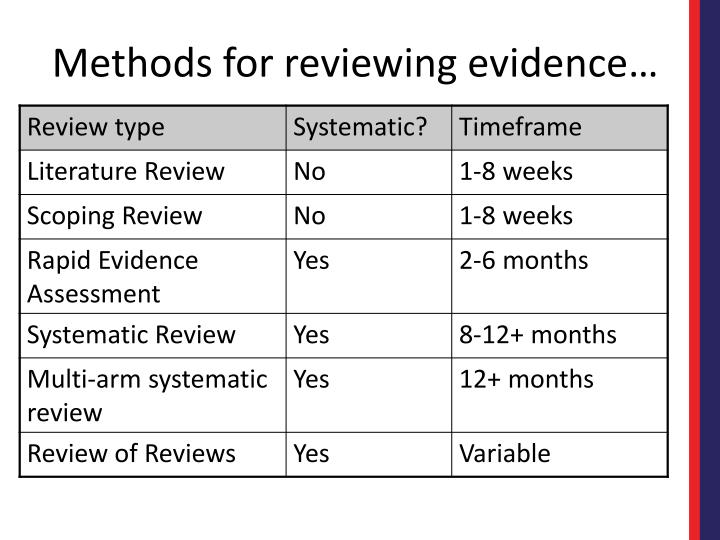 Methods for reviewing evidence…