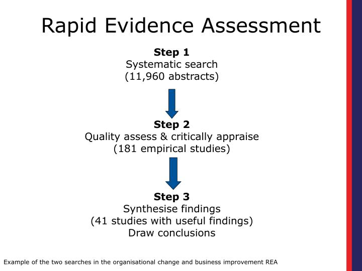 Rapid Evidence Assessment