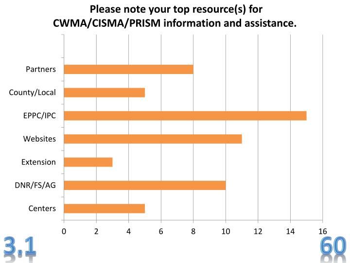 Please note your top resource(s) for