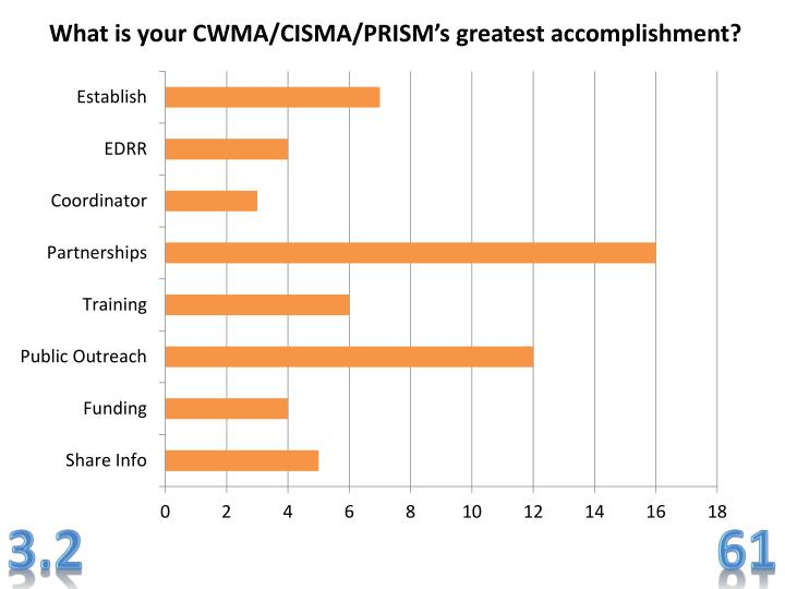 What is your CWMA/CISMA/PRISM's greatest accomplishment?