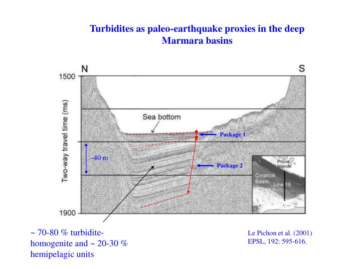 Turbidites as paleo-earthquake proxies in the deep Marmara basins