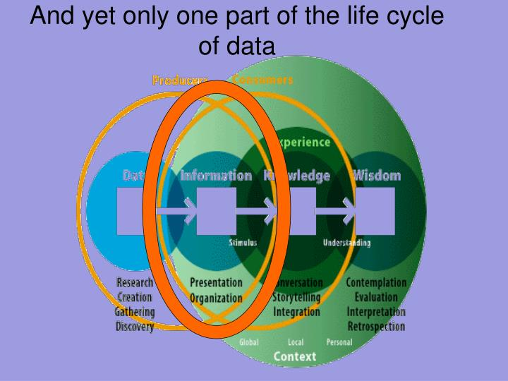 And yet only one part of the life cycle of data