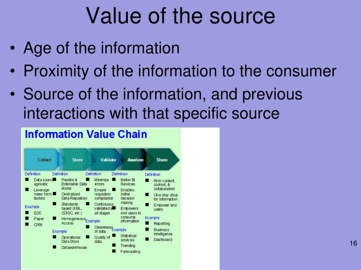 Value of the source