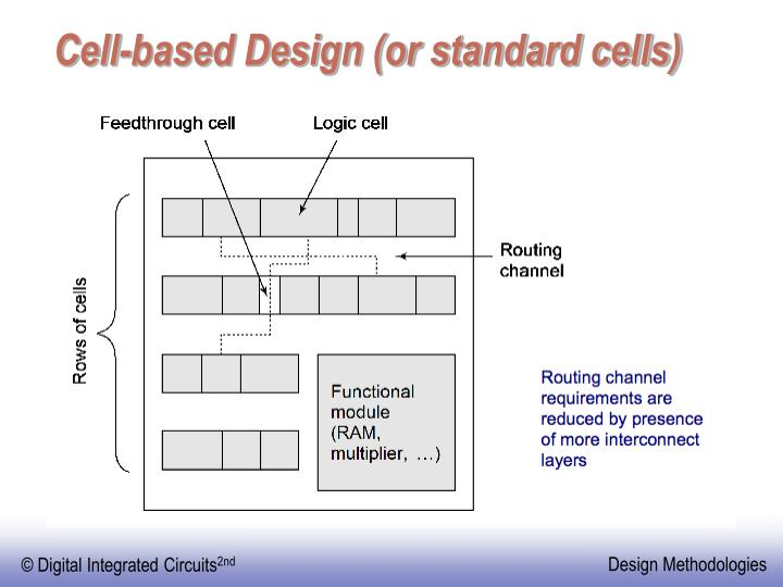 Cell-based Design (or standard cells)