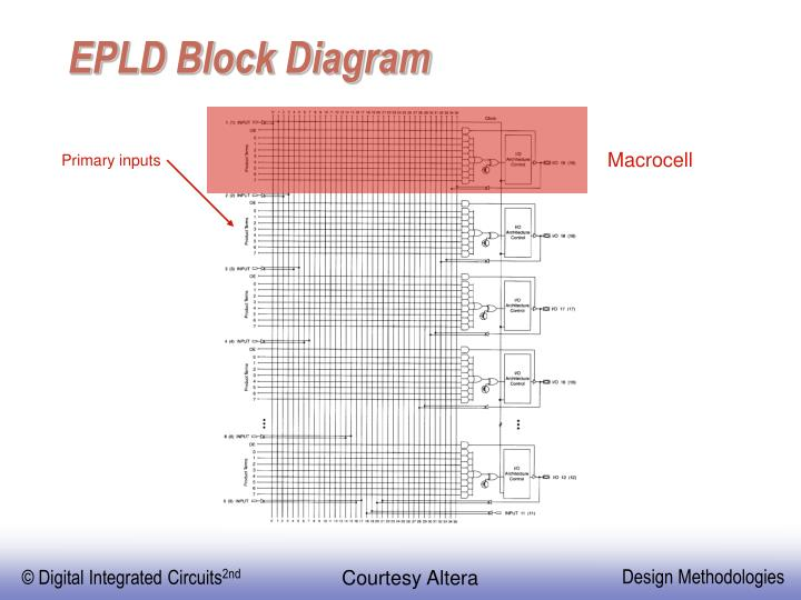 EPLD Block Diagram