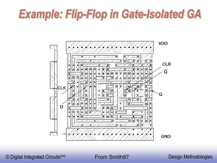 Example: Flip-Flop in Gate-Isolated GA