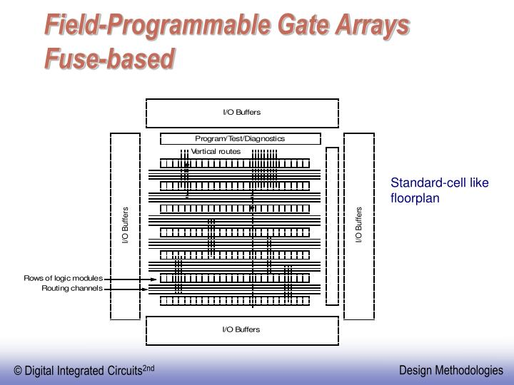 Field-Programmable Gate Arrays