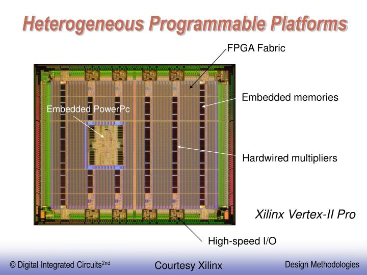 Heterogeneous Programmable Platforms