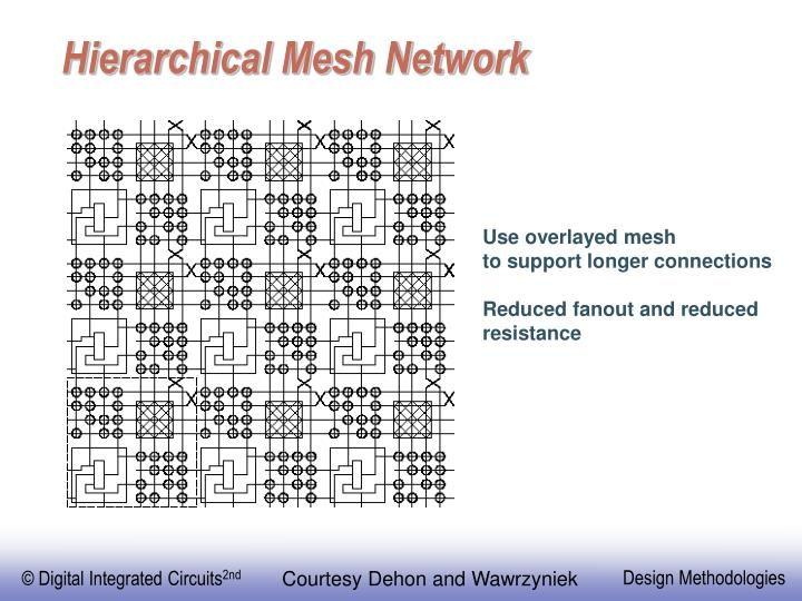 Hierarchical Mesh Network