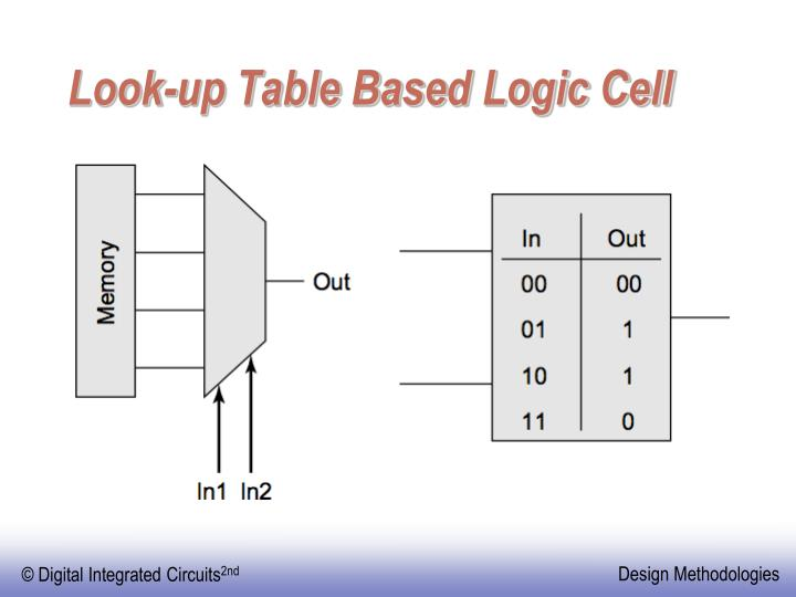 Look-up Table Based Logic Cell