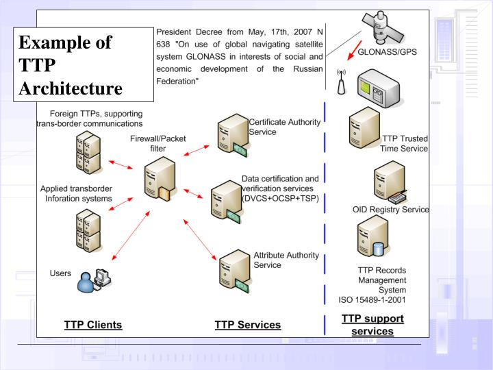 Example of TTP Architecture