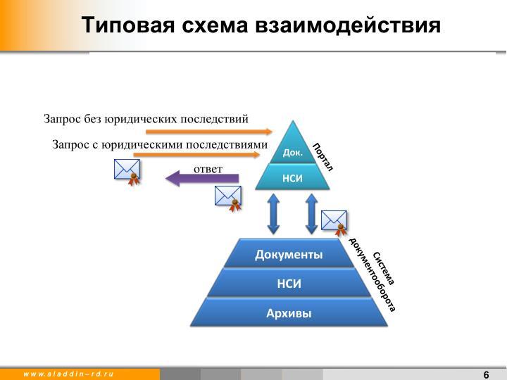 Типовая схема взаимодействия