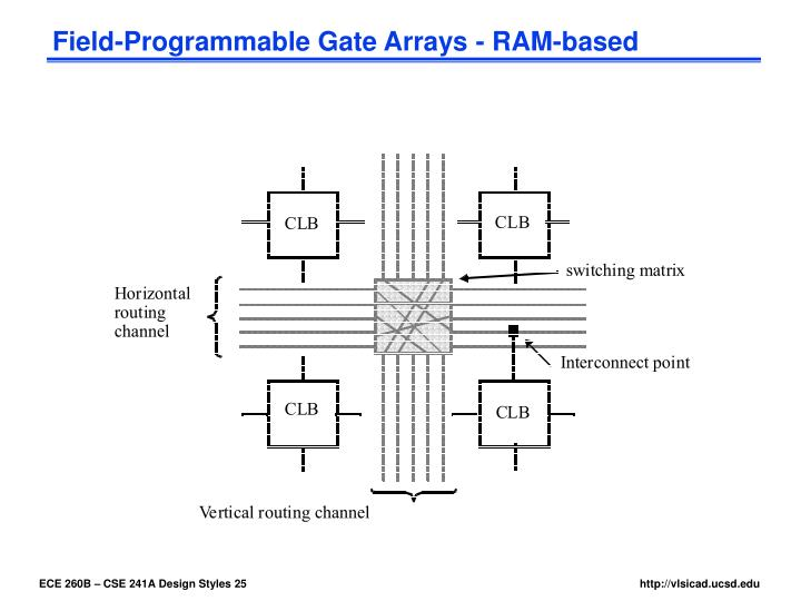 Field-Programmable Gate Arrays - RAM-based