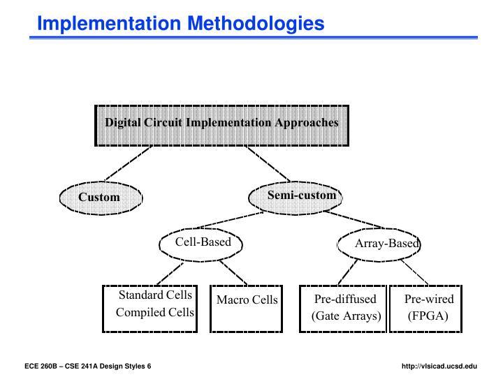 Implementation Methodologies