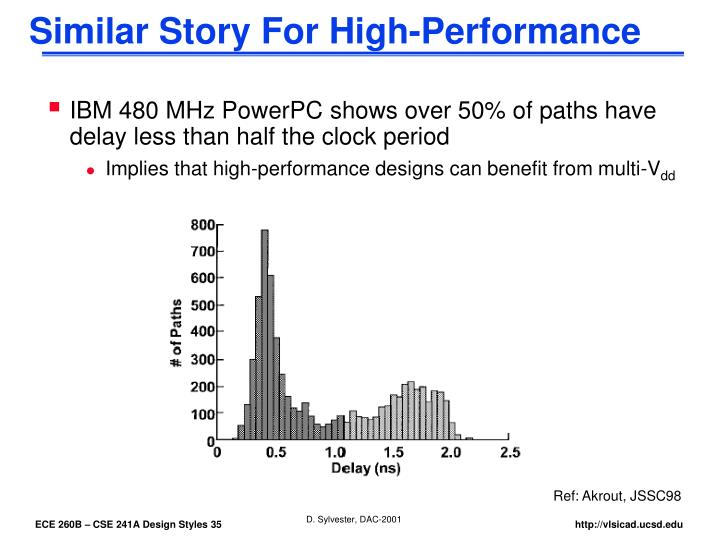 Similar Story For High-Performance