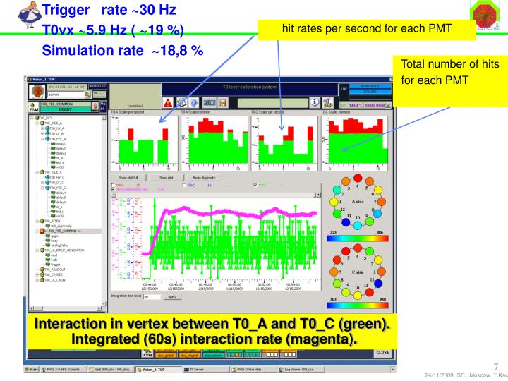 Trigger   rate ~30 Hz