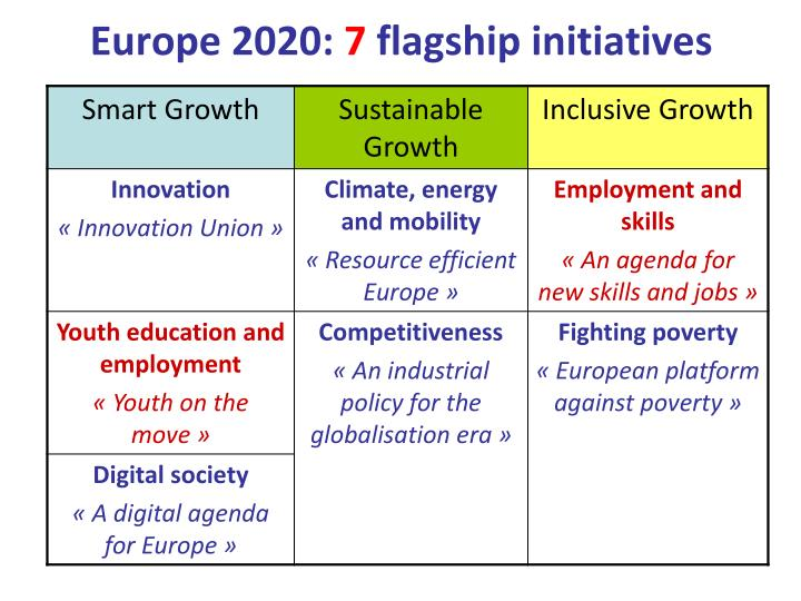 Europe 2020: