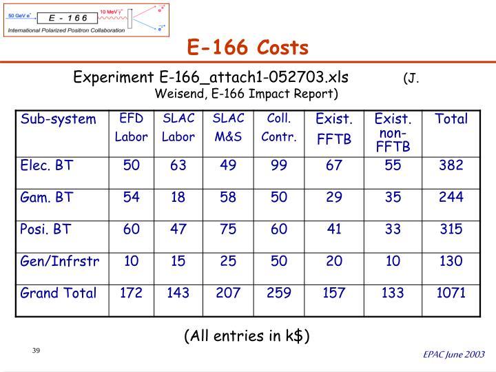 E-166 Costs