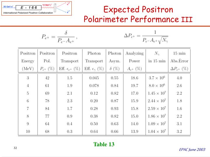 Expected Positron Polarimeter Performance