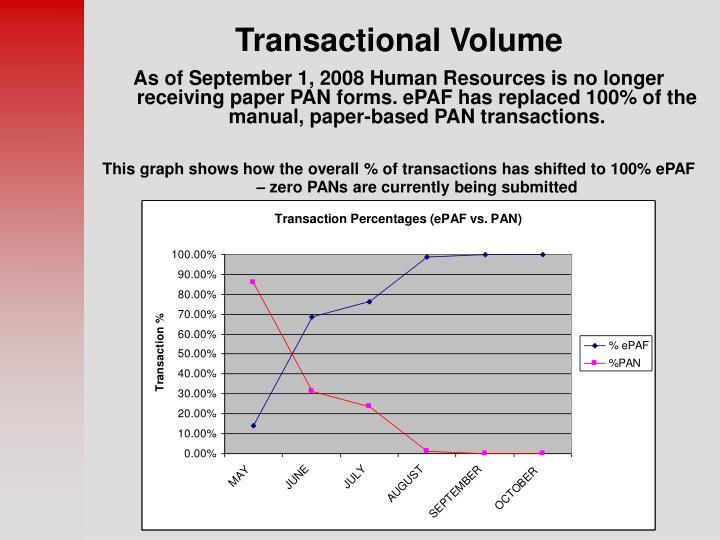 Transactional Volume