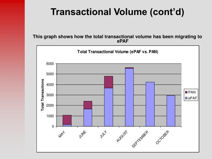 Transactional Volume (cont'd)