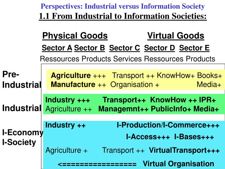 Perspectives industrial versus information society 1 1 from industrial to information societies