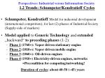 perspectives industrial versus information society 1 2 trends schumpeter kondratieff cycles