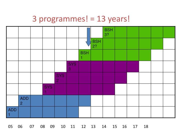 3 programmes! = 13 years!