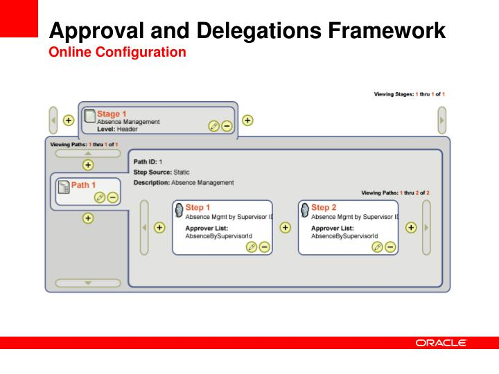 Approval and Delegations Framework