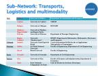 sub network transports logistics and multimodality1