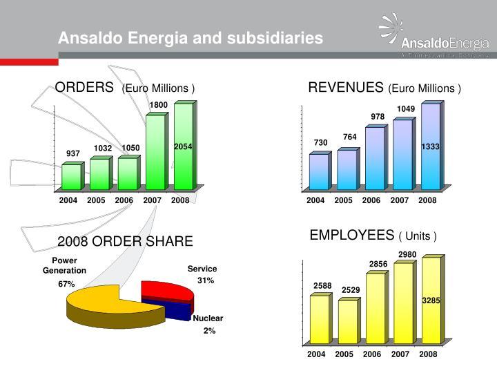 Ansaldo Energia and subsidiaries