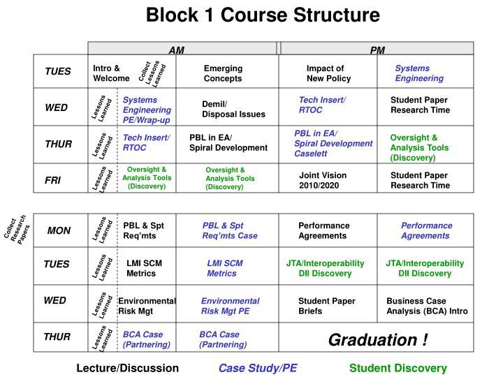 Block 1 Course Structure