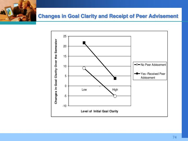 Changes in Goal Clarity and Receipt of Peer Advisement