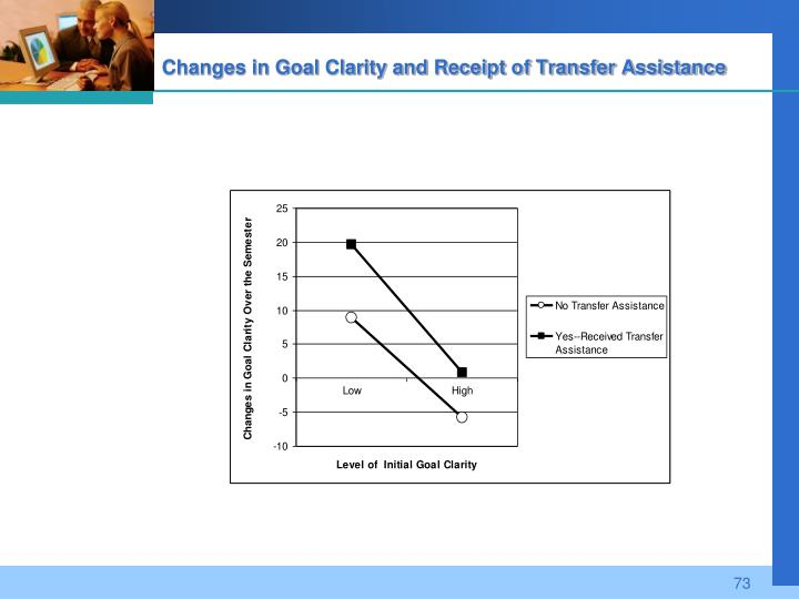 Changes in Goal Clarity and Receipt of Transfer Assistance