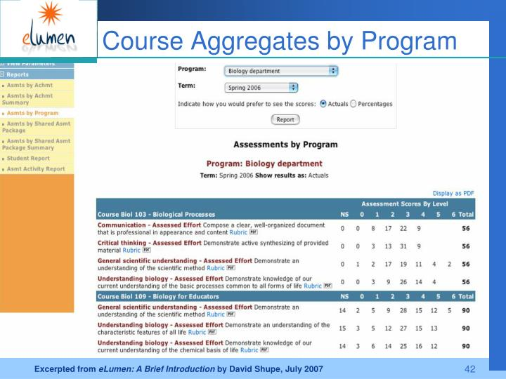 Course Aggregates by Program