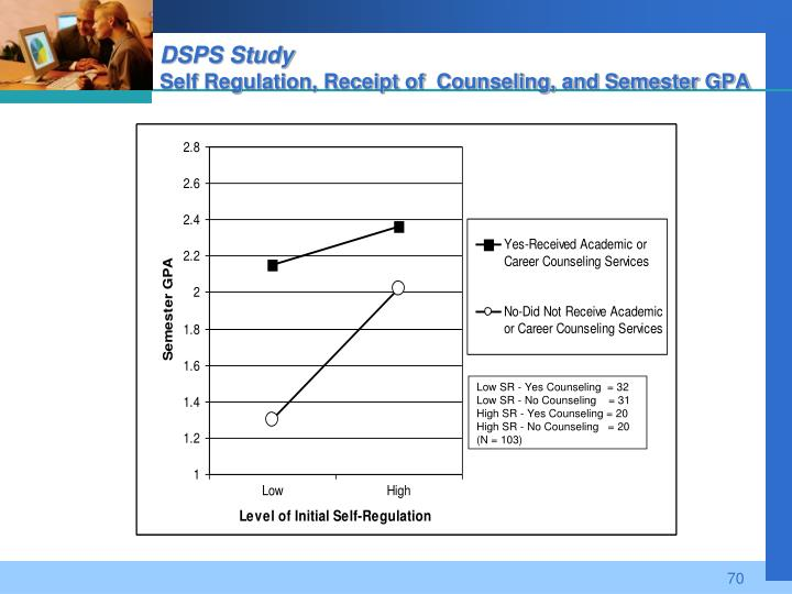 DSPS Study
