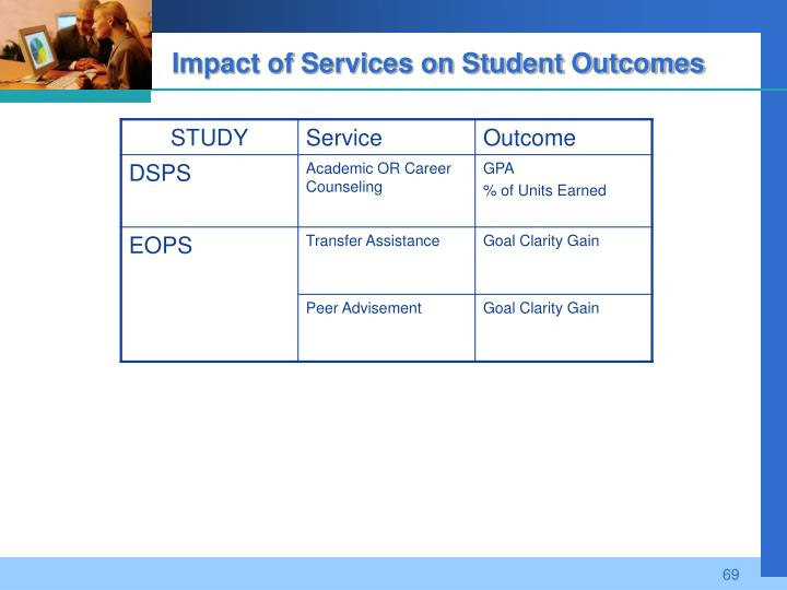 Impact of Services on Student Outcomes