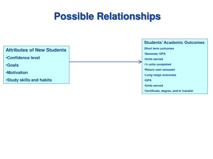 Possible Relationships