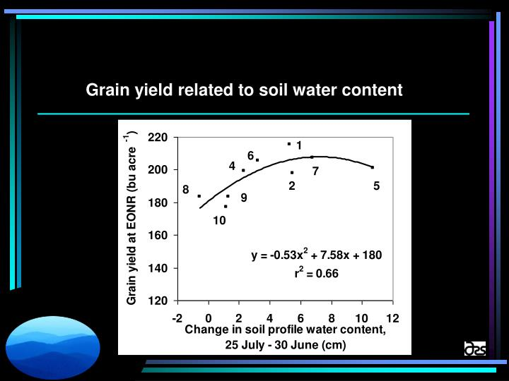 Grain yield related to soil water content